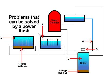 power flushing machine hire kent